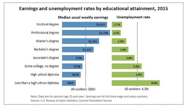 earningsvunemployment